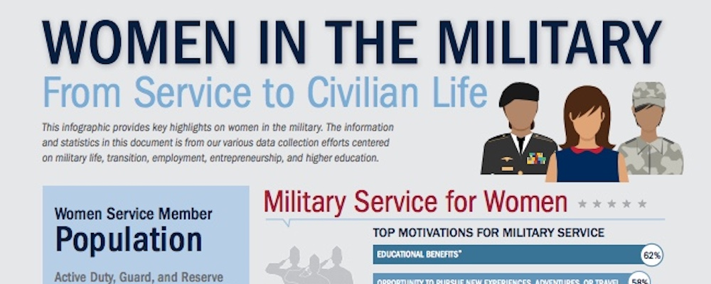 Women_in_the_Military